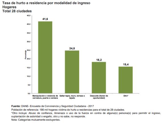 tasa-de-hurto-residencia-modalidad-ingreso-hogares-atlas